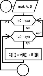 Перегрузка функций - Функции - Основы языка